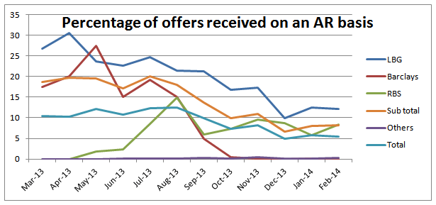 Percentage of offers received on an AR basis
