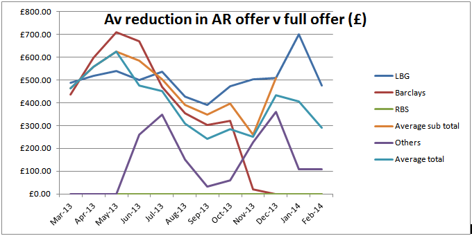 Av reduction in AR offer v full offer